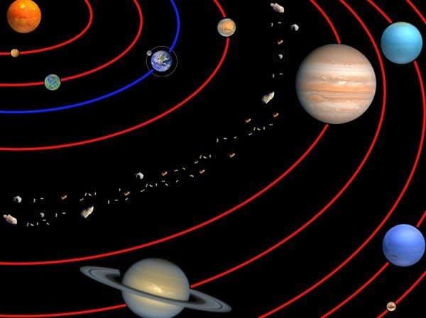 De 8 planeter i solsystemet, samt dværgplaneten Pluto